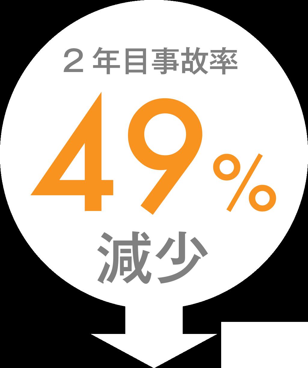 2年目事故率67%減少